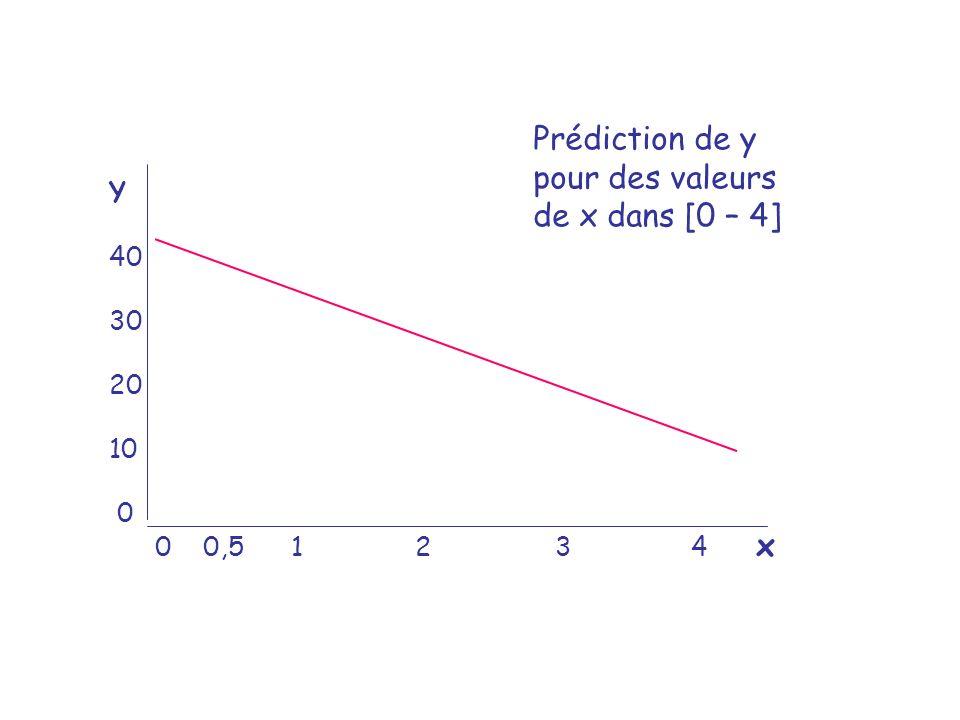 Prédiction de y pour des valeurs de x dans [0 – 4] Y 40 30 20 10